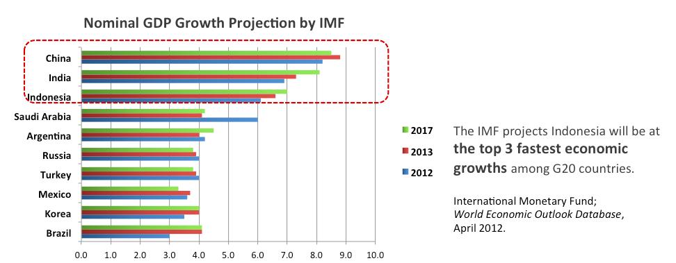 Invest Indonesia » IndoComTrade